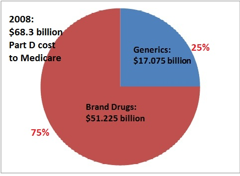Does medicare cover viagra
