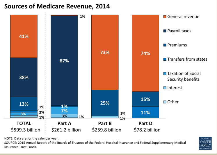 medicare funding sources