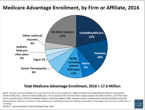 Medicare Advantage graph