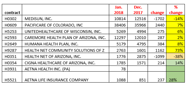 Medicare Advantage Enrollment in Pima County