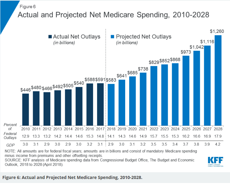 Rising Medicare budget