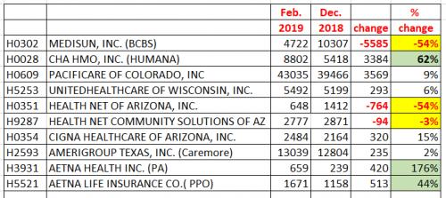 Tucson Medicare Advantage enrollment